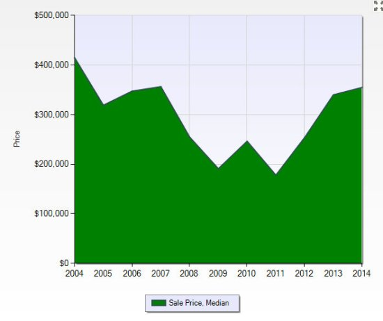 Northville City Median Sales Price