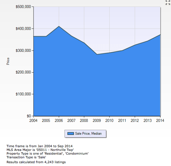 Northville Township Median Sales Price