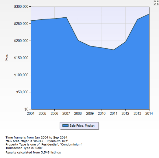 Plymouth Township Median Sales Price
