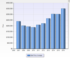 city-of-plymouth-average-sales-price-10-years-single-family-homes