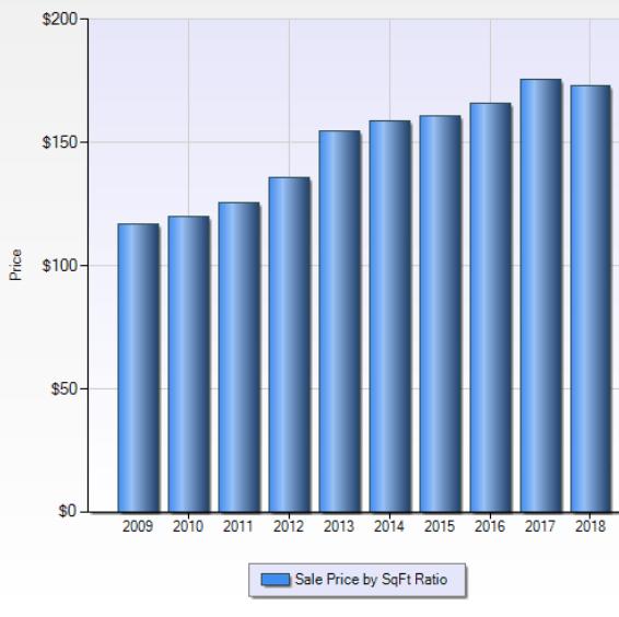 Township of nv dollar per sqft