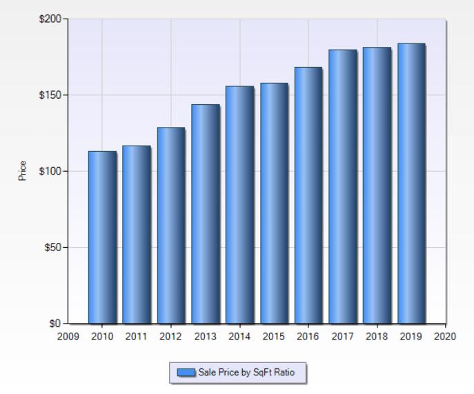 Sales Price by Sqft Ratio