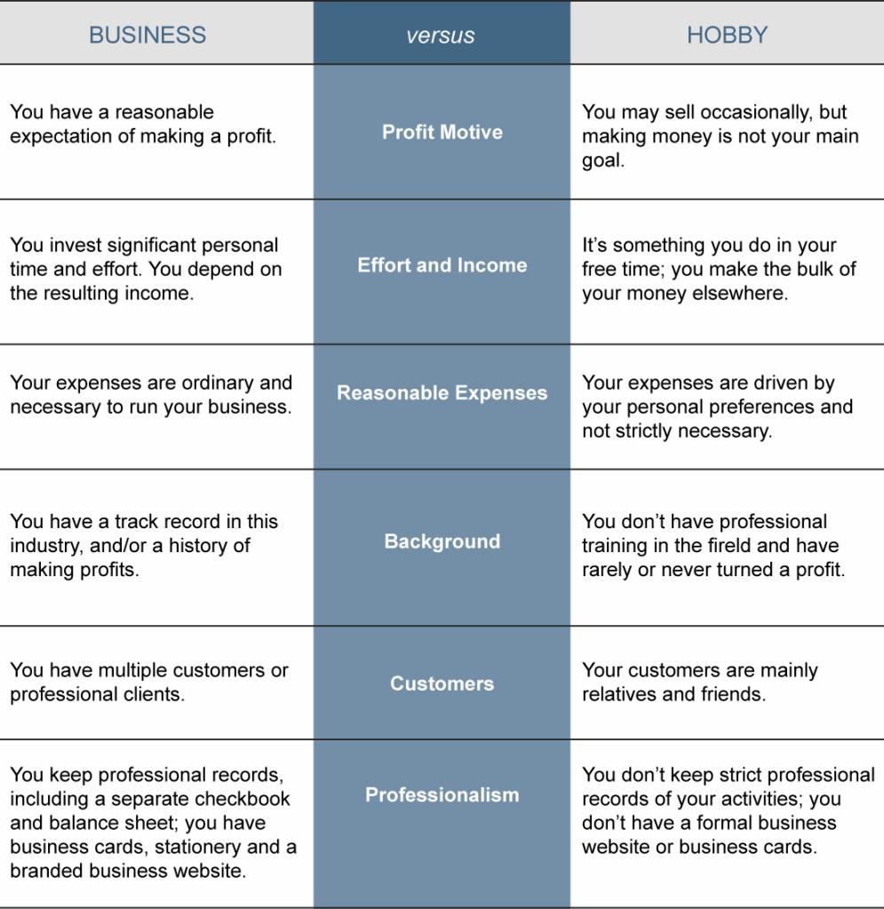 business versus hobby chart