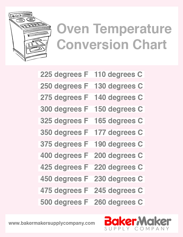 Oven Temp Conversion Chart Bakermaker Supply Company