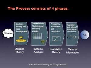 decisionanalysisprocessphases0102