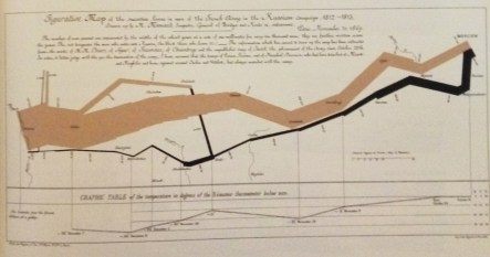 C.J. Minard's infographic of the losses of Napoleon's Grande Armee in it's retreat from Moscow