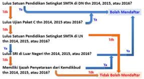 Persyaratan Calon Peserta untuk mendaftar SBMPTN 2016