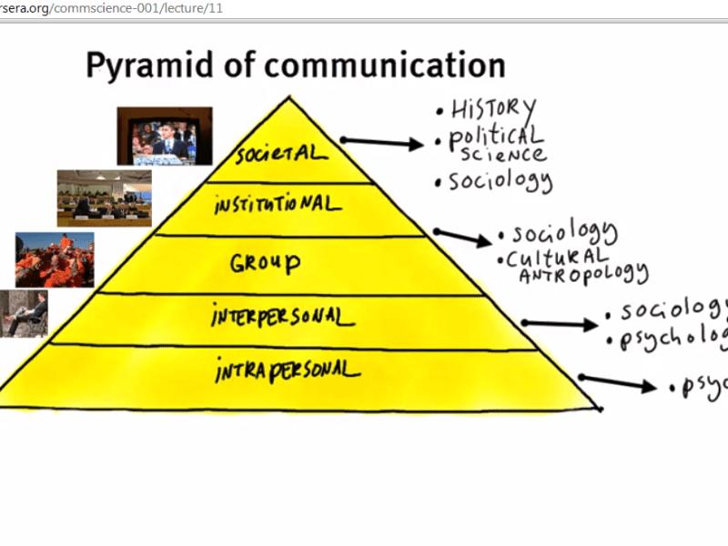 Piramida komunikasi