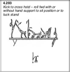 Kick handstand forward roll