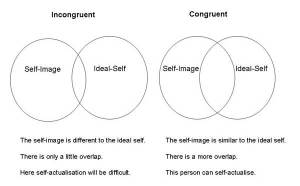 A diagram that shows Carl Rogers' ideas about incongruence and congruency.