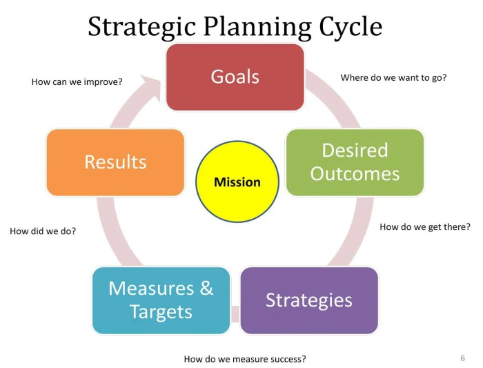 An image show a diagram that outlines the strategic planning cycle. If we want to become conscious CEOs of ourselves, we too will have to use a similar organizational growth model