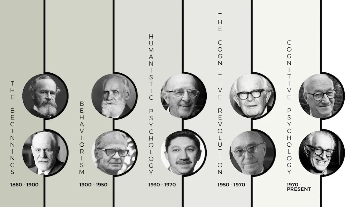 A computer generated graphic shows a timeline separated into 5 sections with 10 headshot photos of influential psychologists spread throughout different time periods. This picture serves as the featured image of Balanced Achievement's article on History's Most Influential Psychologists.