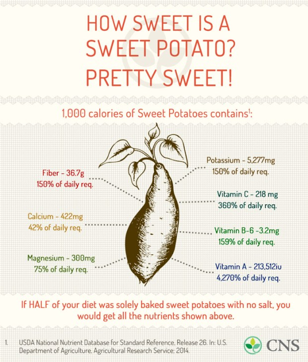 sweet-potato-benefits