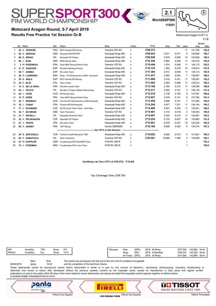 hasil-wssp300-aragon-galang-hendra-tembus-lima-besar-modal-bagus