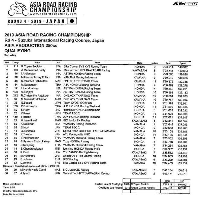 ARRC Round 4 Japan: QTT AP250 Rider Indonesia Dominan, Topan Terdepan!