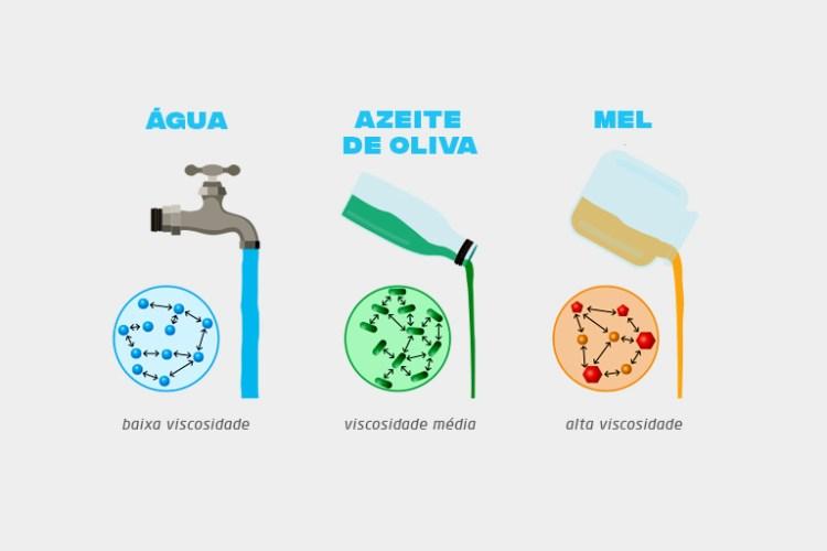 A comparação entre água, azeite e mel serve para ilustrar a viscosidade dos tipos de óleo automotivo.