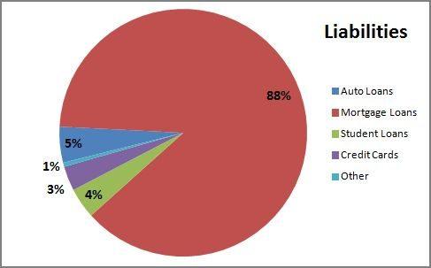 Financial Update 2014 Q2 Total Liabilities pie chart