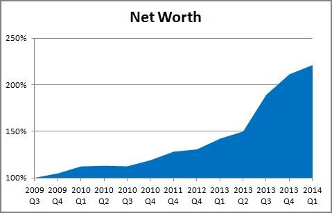 Financial Update 2014 Q1 Net Worth graph