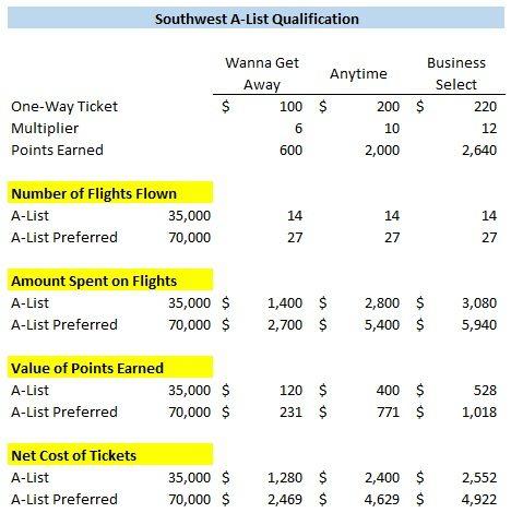 Southwest A-List qualification net cost