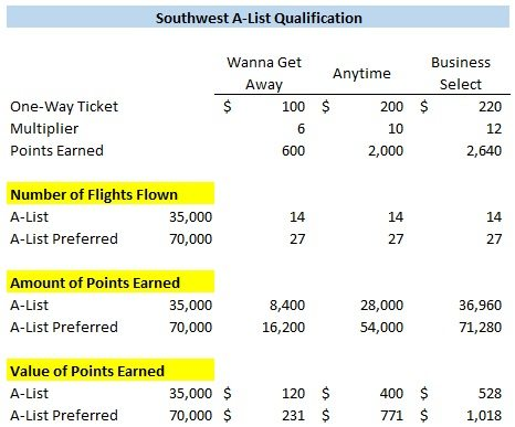 Southwest A-List qualification value of points