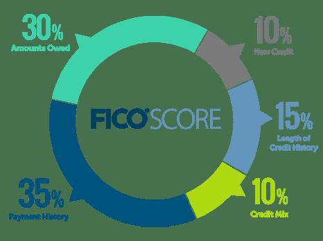 Will Multiple Loan Applications Hurt My Credit Score