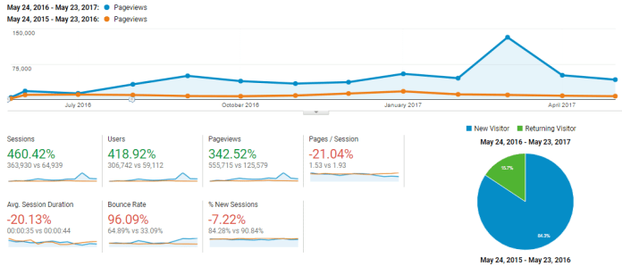 BaldThoughts traffic stats first year with BoardingArea