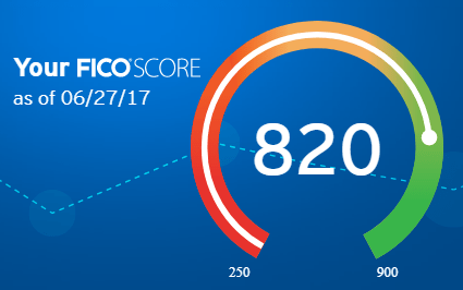 Citibank credit score 2017-06-27