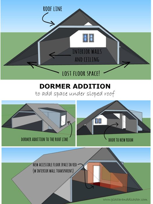 One Story Hip Roof Addition Ideas To Two Story Farmhouse: Balducci Additions And Remodeling Blog