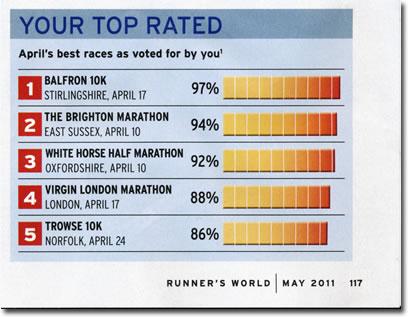 Balfron 10K - top rated race