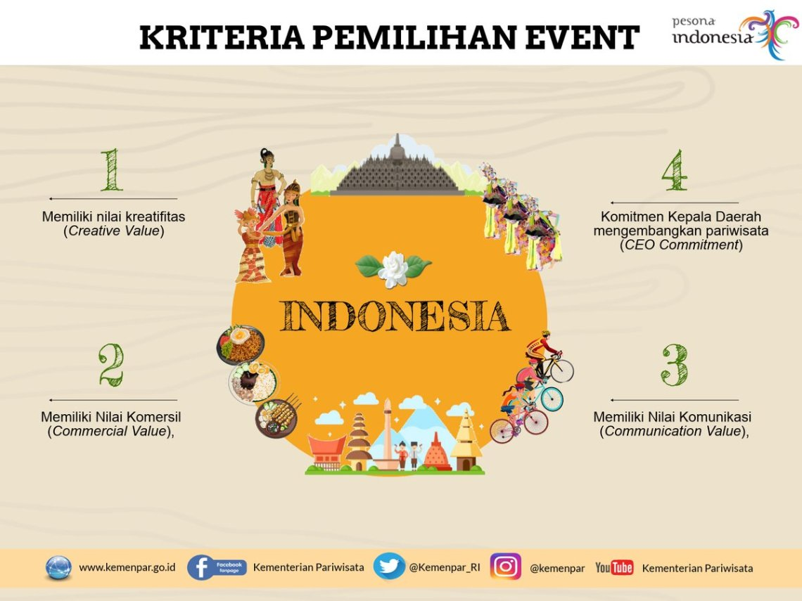 kalender of event kemenpar