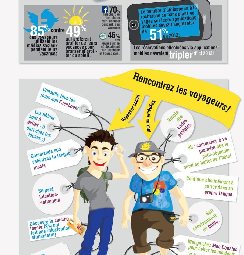 Infographie Voyage Social par wimdu
