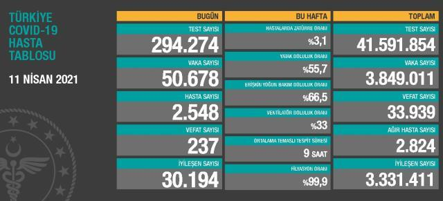 11 Nisan Pazar Koronavirüs tablosu açıklandı! 11 Nisan Pazar günü Türkiye'de bugün koronavirüsten kaç kişi öldü, kaç kişi iyileşti?