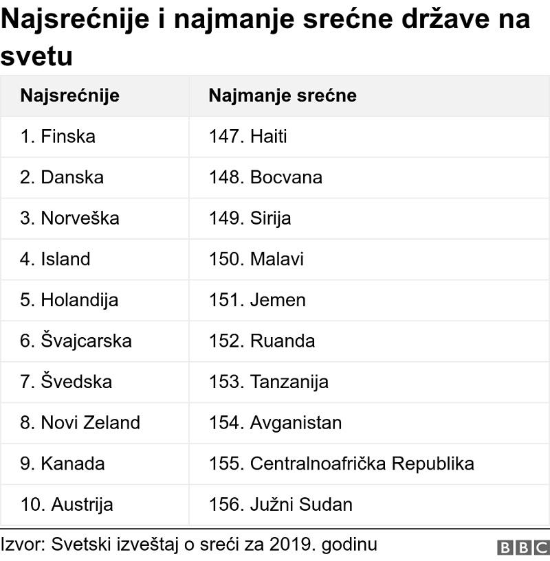"""Međunarodni Dan sreće: U Srbiji osnovni uslov za sreću biti """"sit i obučen."""""""
