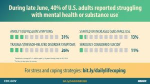cdc mental health chart