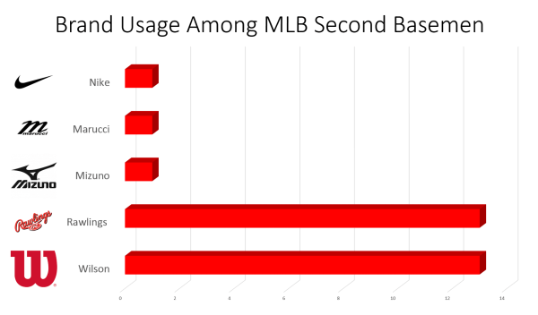 mlb second basemen glove brands