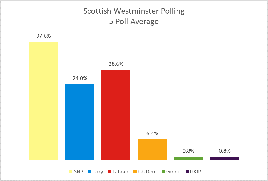 Westminster Average 170118