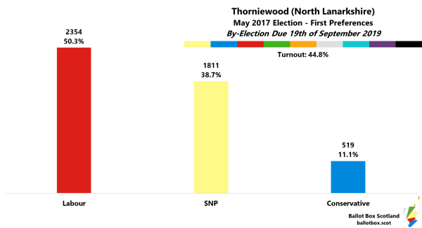 Thorniewood 2017 First Preferences in percent Labour 50.3 SNP 38.7 Conservative 11.1