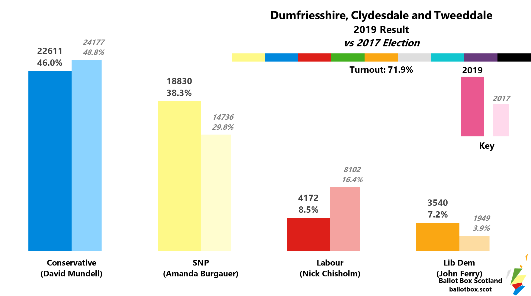 Dumfriesshire Clydesdale and Tweeddale 2019