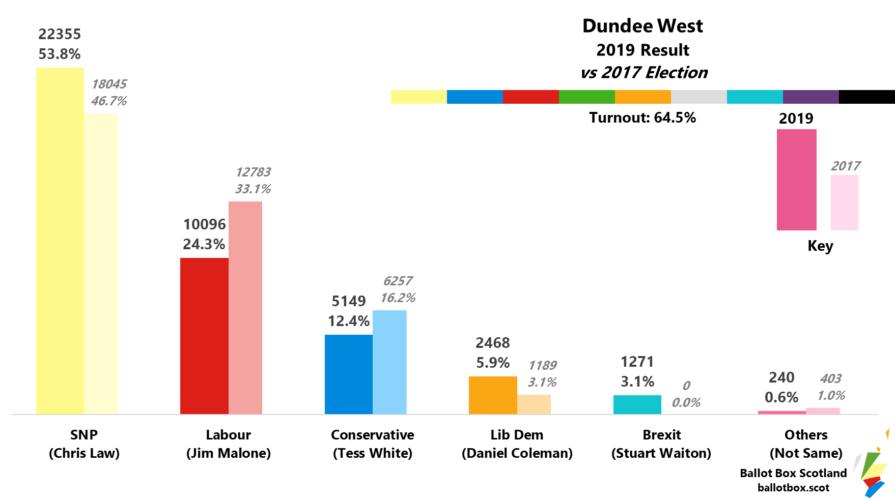Dundee West 2019