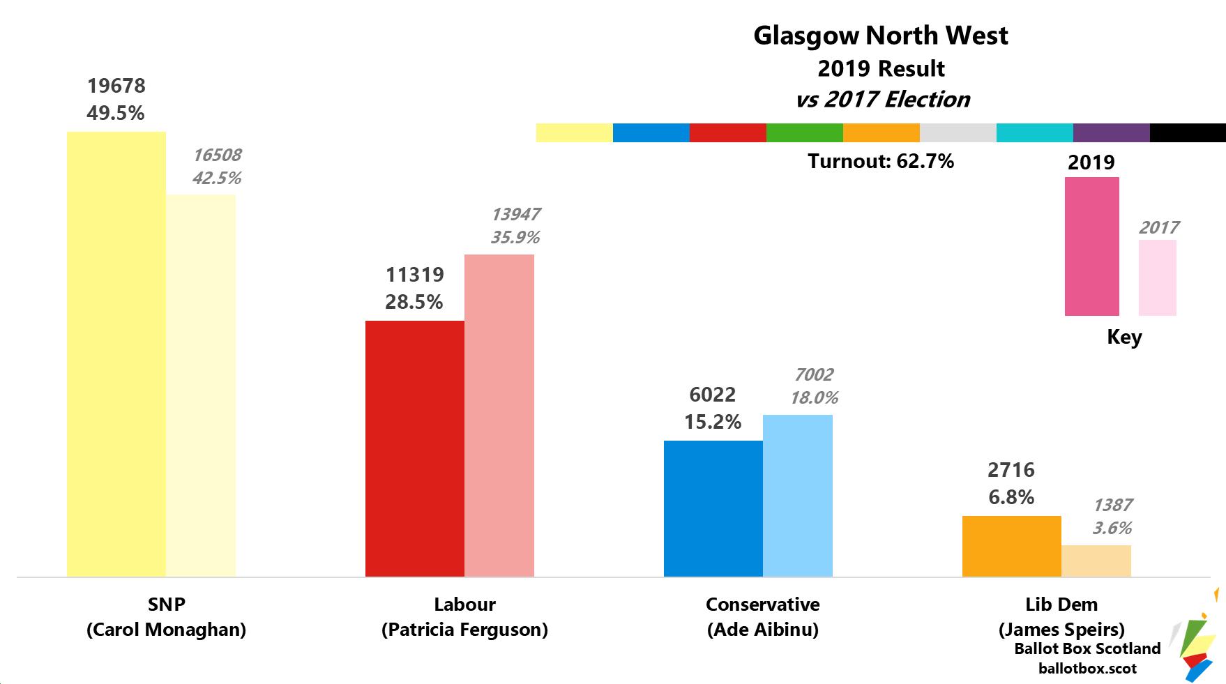 Glasgow North West 2019