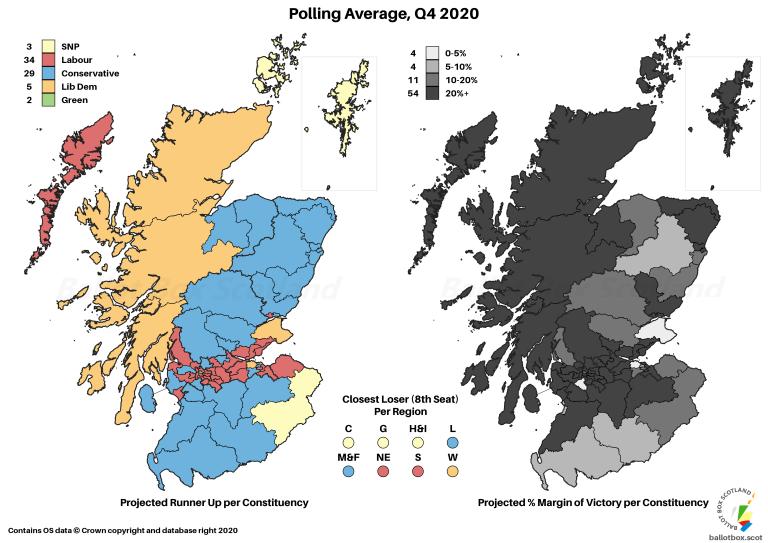 Q4 2020 Polling Average Margins