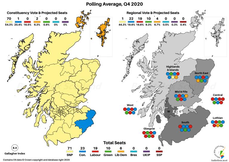 Q4 2020 Polling Average