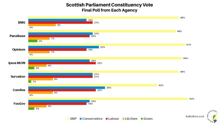 SPC All Final Polls