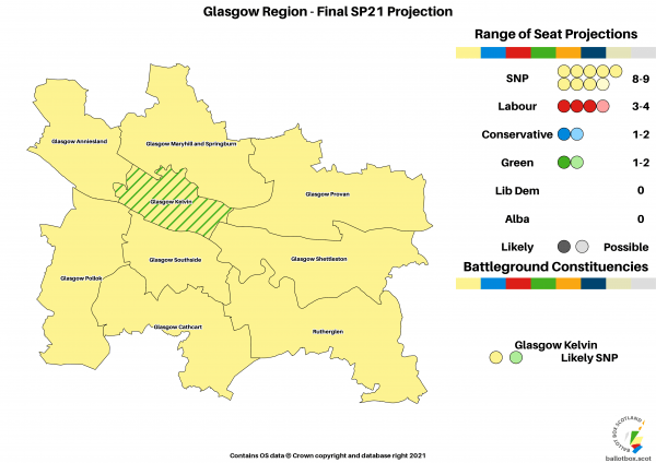 Final Projection - Glasgow