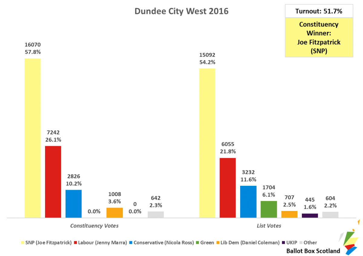 Dundee City West 2016