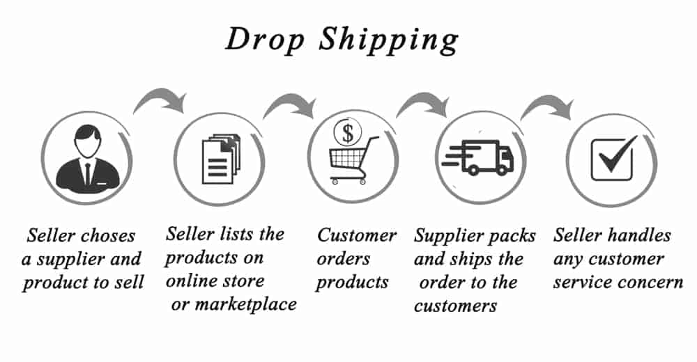 make money online with dropshipping