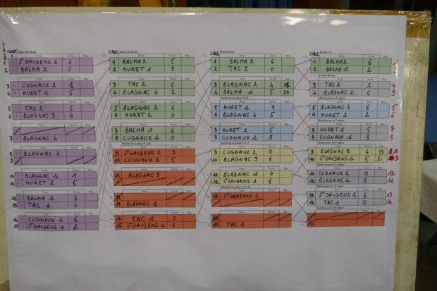 Balma Arc Club - Compétition Blagnac - Tableau des matchs