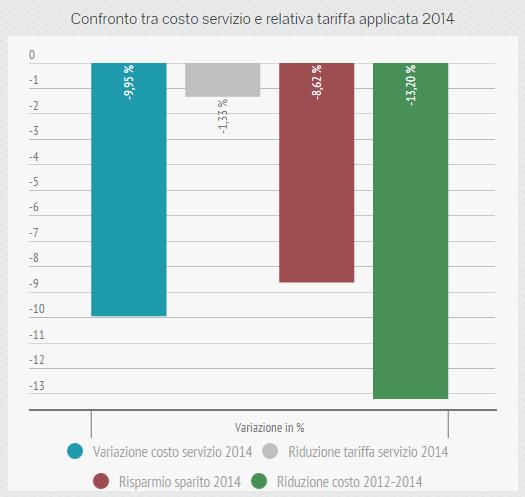 Confronto tra costo servizio e relativa tariffa applicata 2014