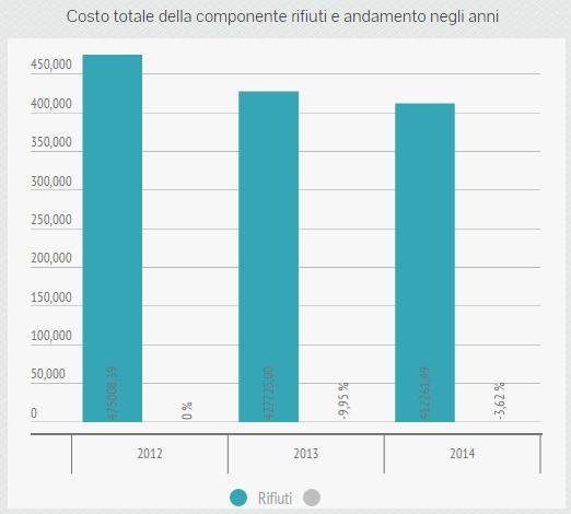 Costo totale componente rifiuti e variazione percentuale