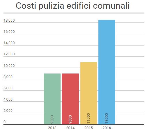 Andamento costi